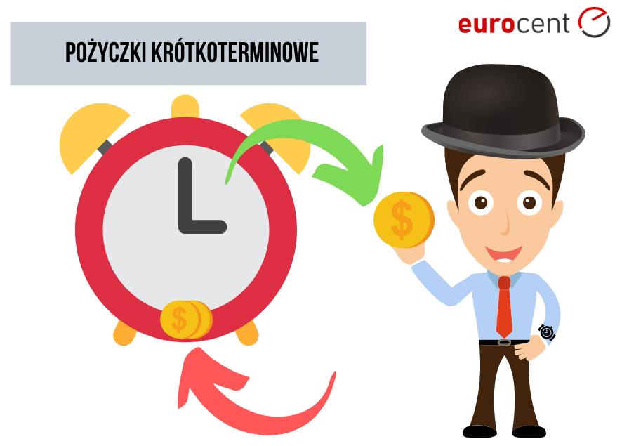 Pożyczki krótkoterminowe: przewodnik dla klienta firm pożyczkowych