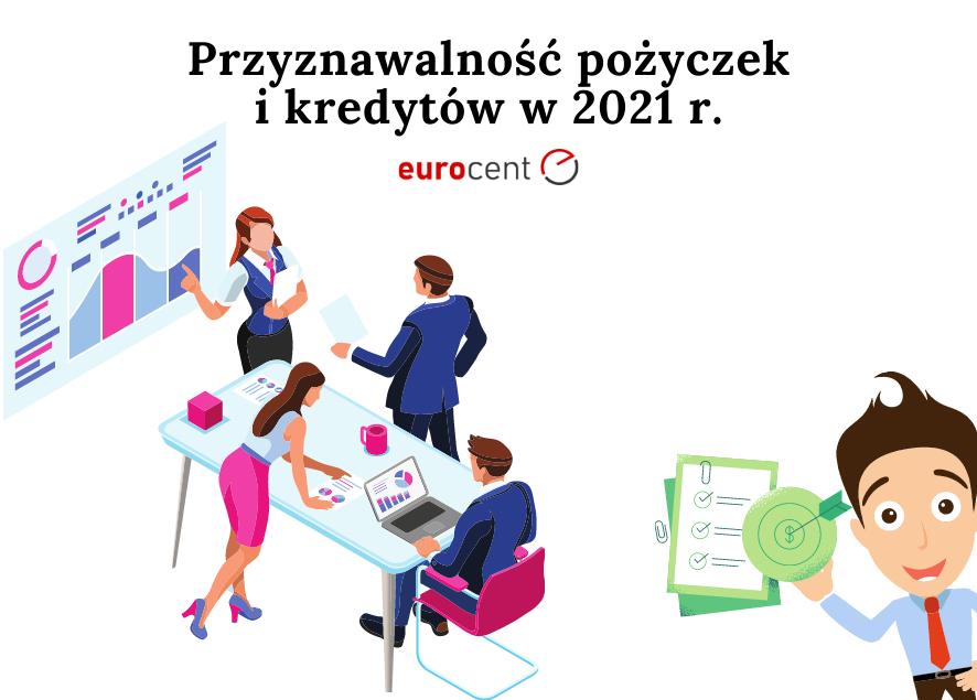 Przyznawalność kredytów i pożyczek w 2021