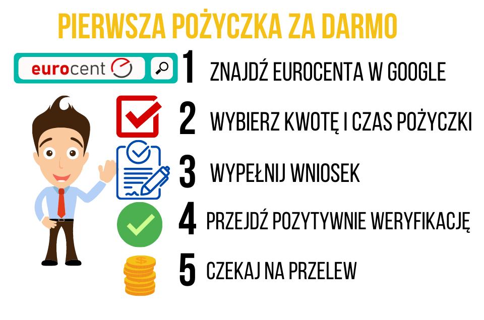 Pierwsza pożyczka za darmo w Eurocent