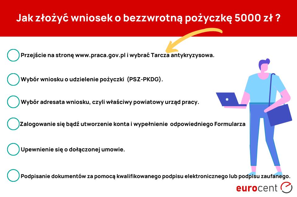 wniosek o bezzwrotną pożyczkę 5000 zł